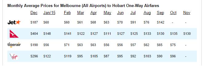 melbourne hobart flight prices iwantthatflight