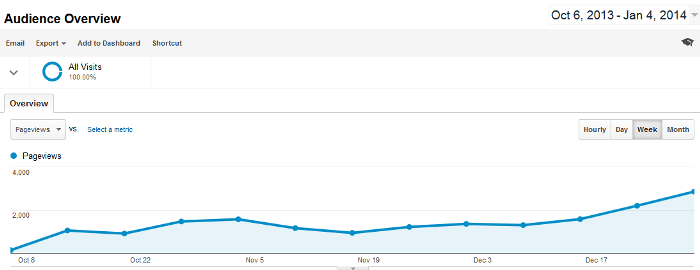 Weekly page views of Where's Sharon in google analytics